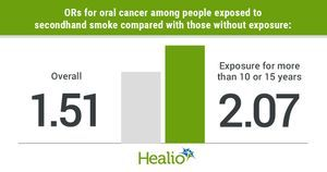 Secondhand smoke increases risk for oral cancer