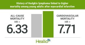 Survivors of Hodgkin lymphoma at risk for long-term cardiovascular toxicities