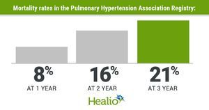 Pulmonary hypertension mortality trends in US continue to improve