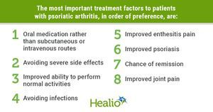 Patients with psoriatic arthritis prioritize work, 'normal activities' over clinical efficacy
