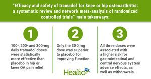 Only higher-dose tramadol outperforms placebo for improved pain, function in knee, hip OA