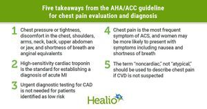 ACC, AHA publish first guideline for evaluation, diagnosis of chest pain