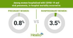 'Rare' study finds low in-hospital mortality among pregnant women with COVID-19