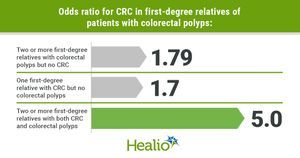 Link found between family history of colorectal polyps, risk for colorectal cancer