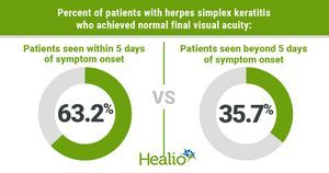 Early diagnosis of herpes simplex keratitis in children yields best outcomes