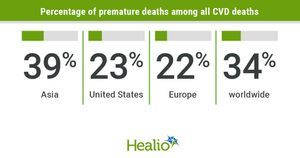 Review highlights need to develop CVD prevention strategies, research in Asia