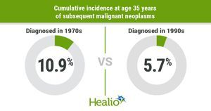 Risk-adapted therapies reduce long-term toxicity in pediatric Hodgkin lymphoma