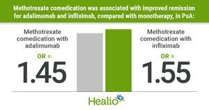 Methotrexate boosts psoriatic arthritis remission rates for both adalimumab, infliximab