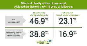 Risk for exacerbations, hospitalization higher in patients with adult-onset asthma, obesity