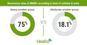 Urinary cotinine, measure of tobacco exposure, associated with bladder cancer recurrence