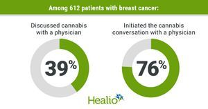 Many patients with breast cancer use cannabis but do not notify their physician