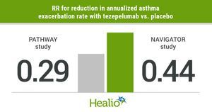 Report: Tezepelumab reduces severe asthma exacerbations, but unlikely to be cost-effective