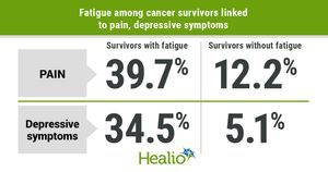 Depressive symptoms, other health conditions may contribute to fatigue among cancer survivors
