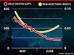 Coronavirus UK: Daily death toll has stopped falling as quickly