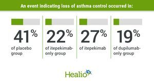 Itepekimab lowers events indicating loss of asthma control, improves lung function