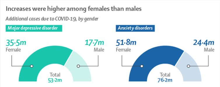 Women Are Hit Worse Than Men By Pandemic Anxiety, Surprising No One
